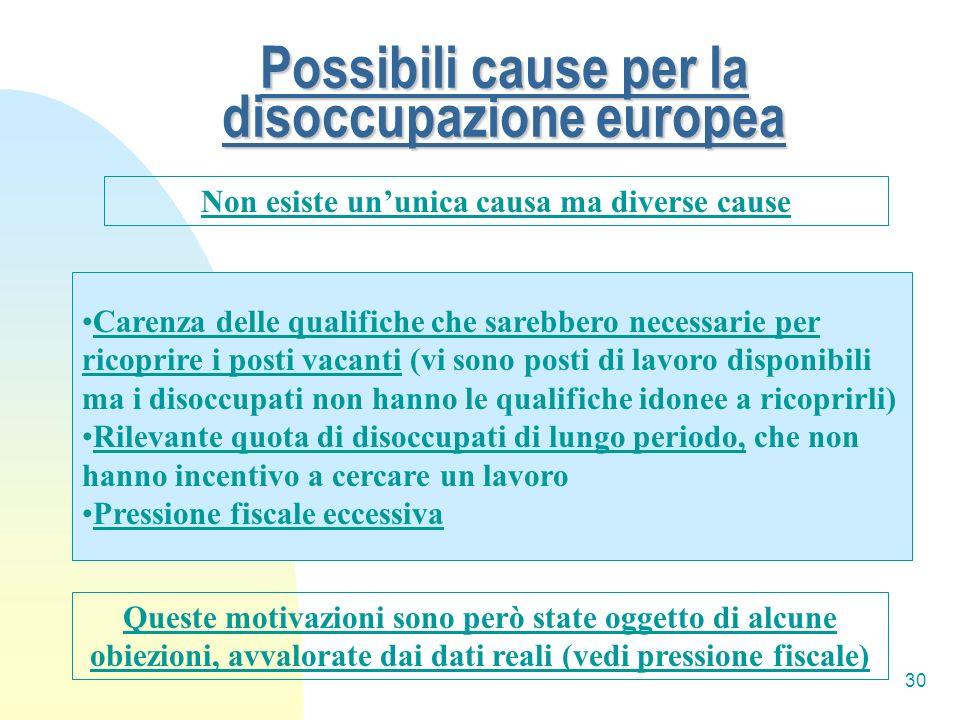 Possibili cause per la disoccupazione europea