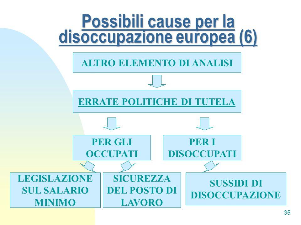 Possibili cause per la disoccupazione europea (6)