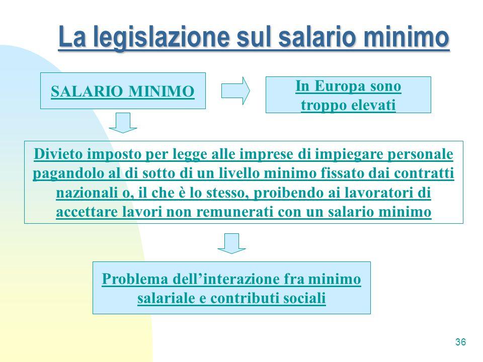 La legislazione sul salario minimo