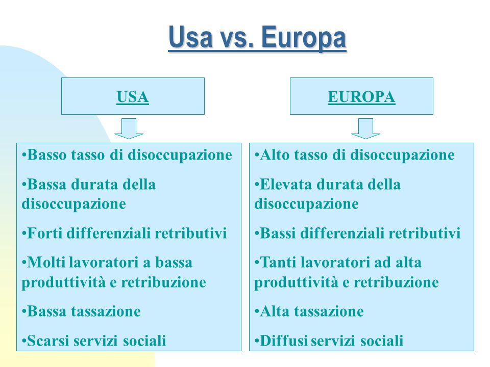 Usa vs. Europa USA EUROPA Basso tasso di disoccupazione