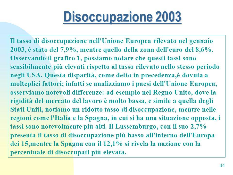 Disoccupazione 2003
