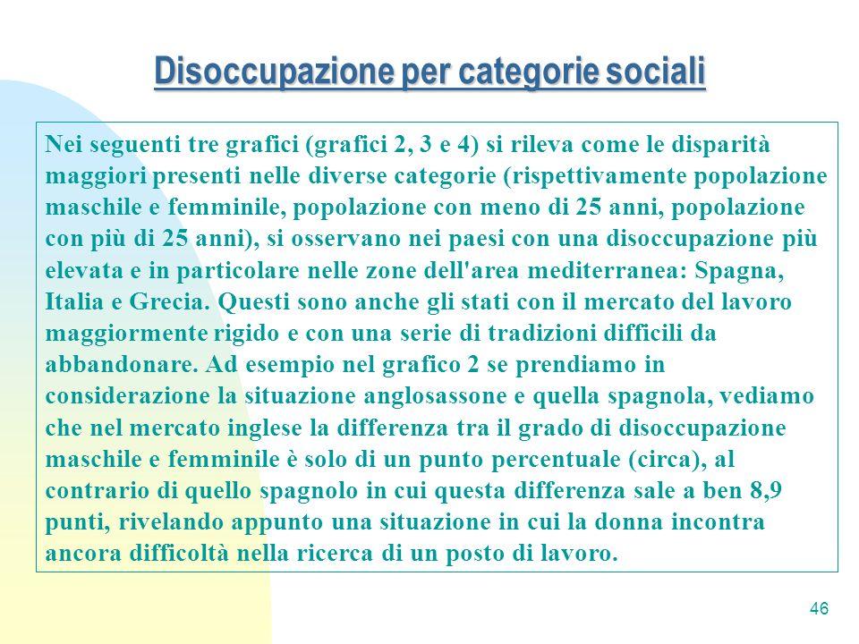 Disoccupazione per categorie sociali