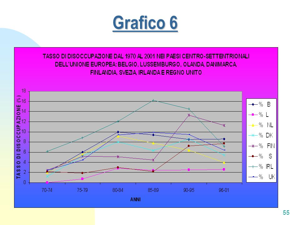 Grafico 6