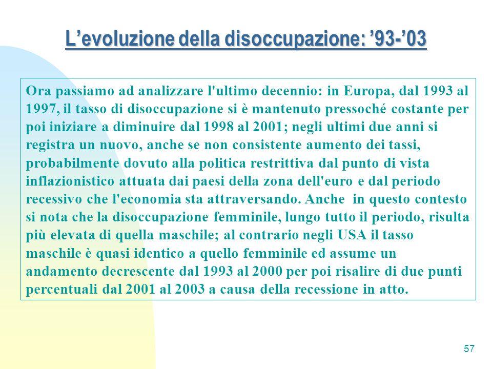 L'evoluzione della disoccupazione: '93-'03