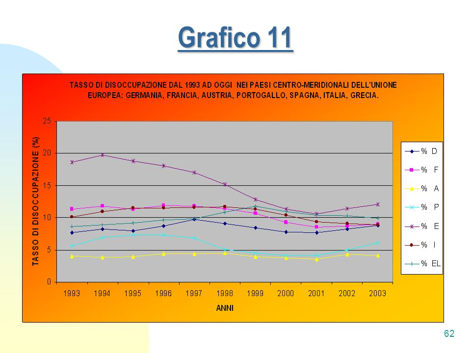 Grafico 11
