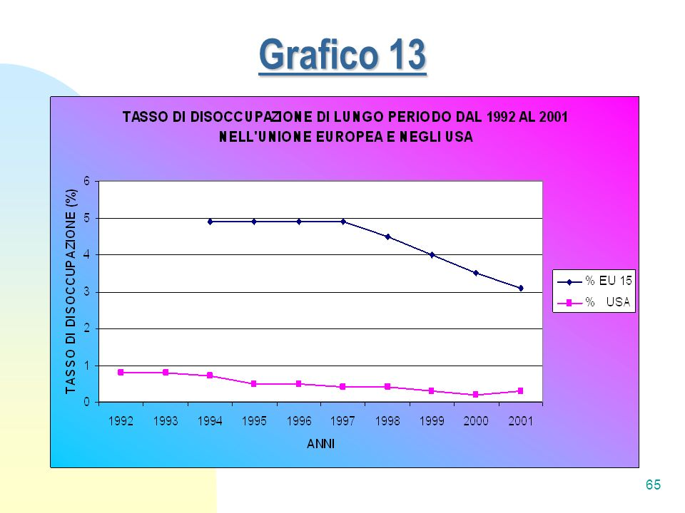 Grafico 13