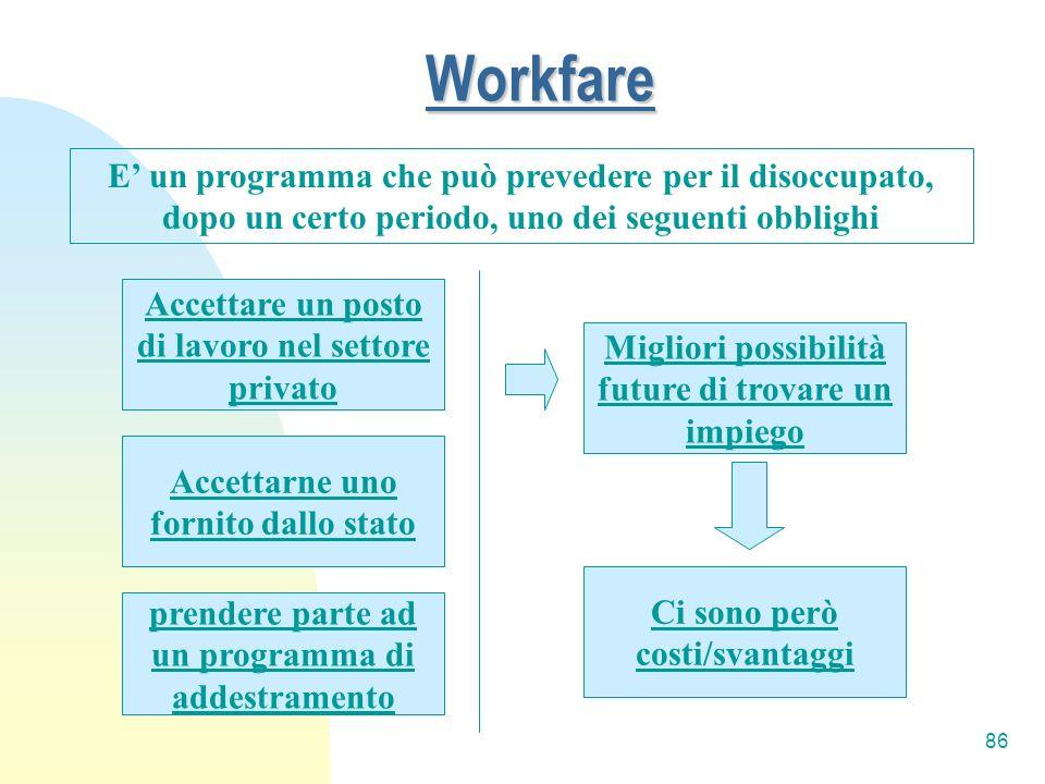 WorkfareE' un programma che può prevedere per il disoccupato, dopo un certo periodo, uno dei seguenti obblighi.