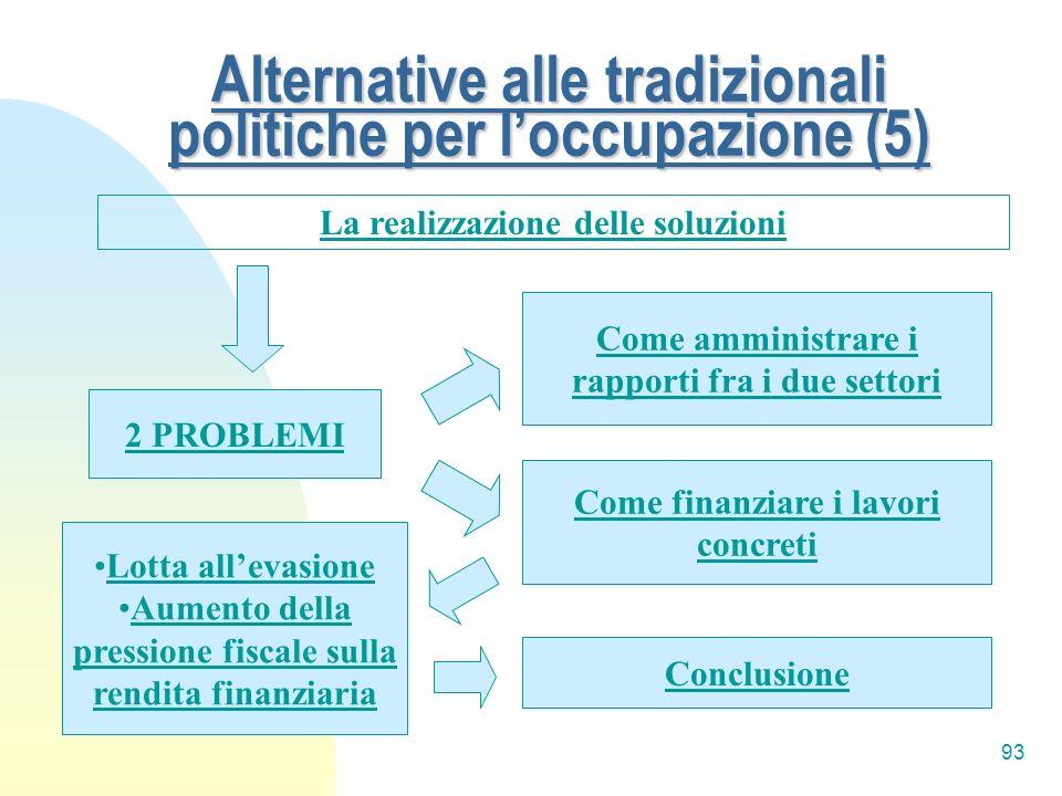 Alternative alle tradizionali politiche per l'occupazione (5)