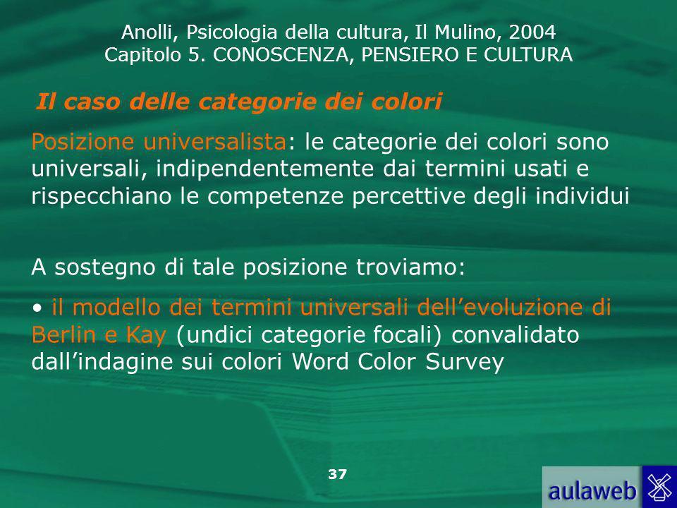 Il caso delle categorie dei colori