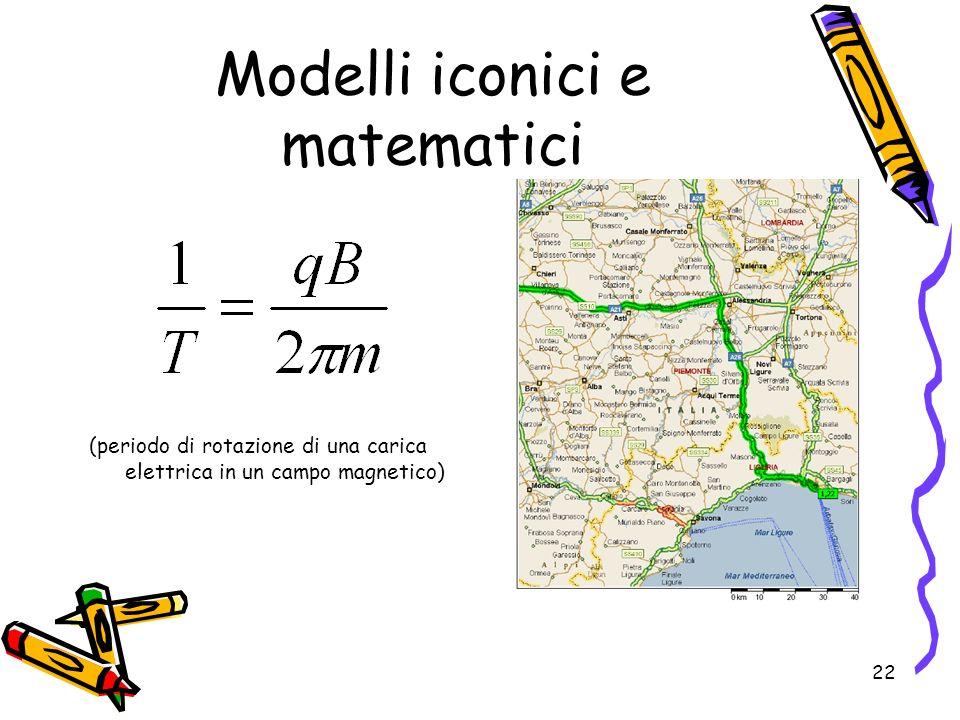 Modelli iconici e matematici