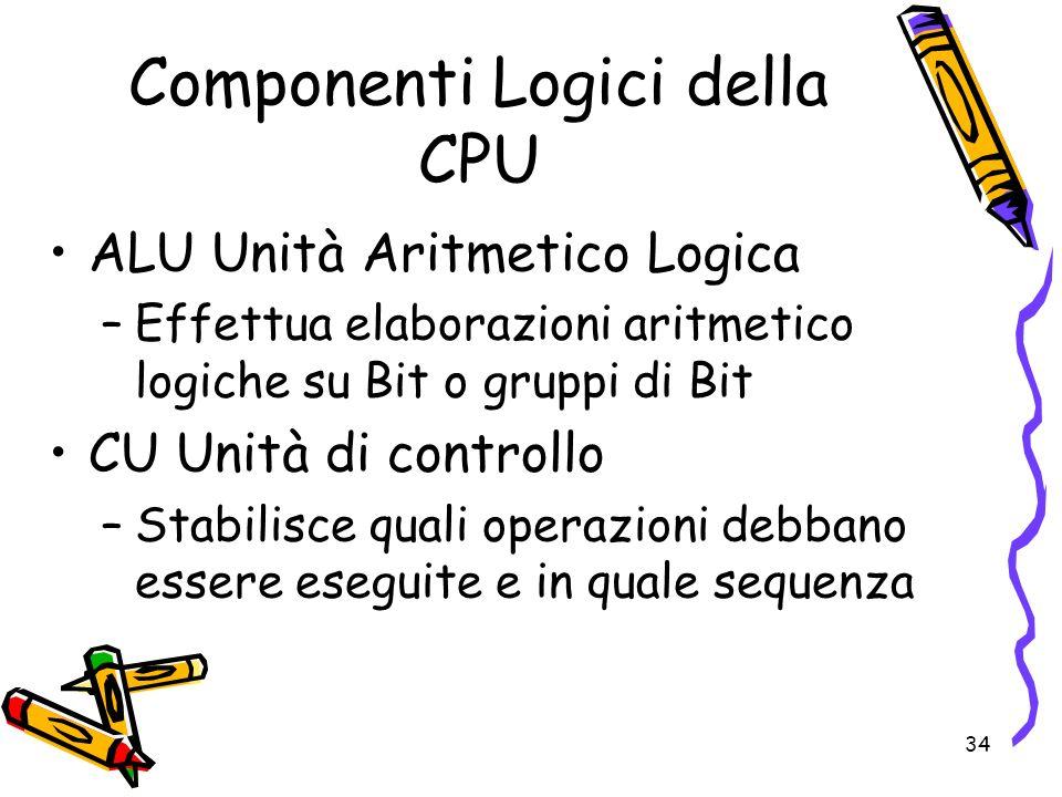 Componenti Logici della CPU