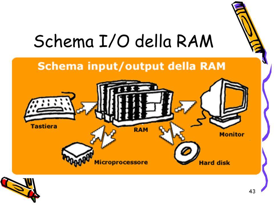 Schema I/O della RAM