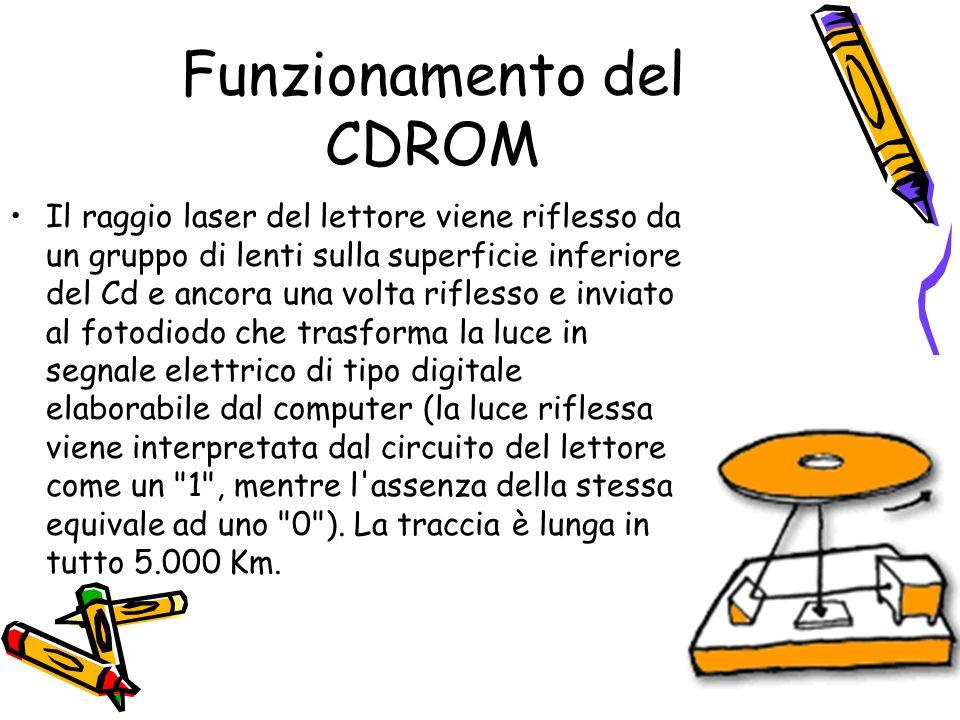 Funzionamento del CDROM