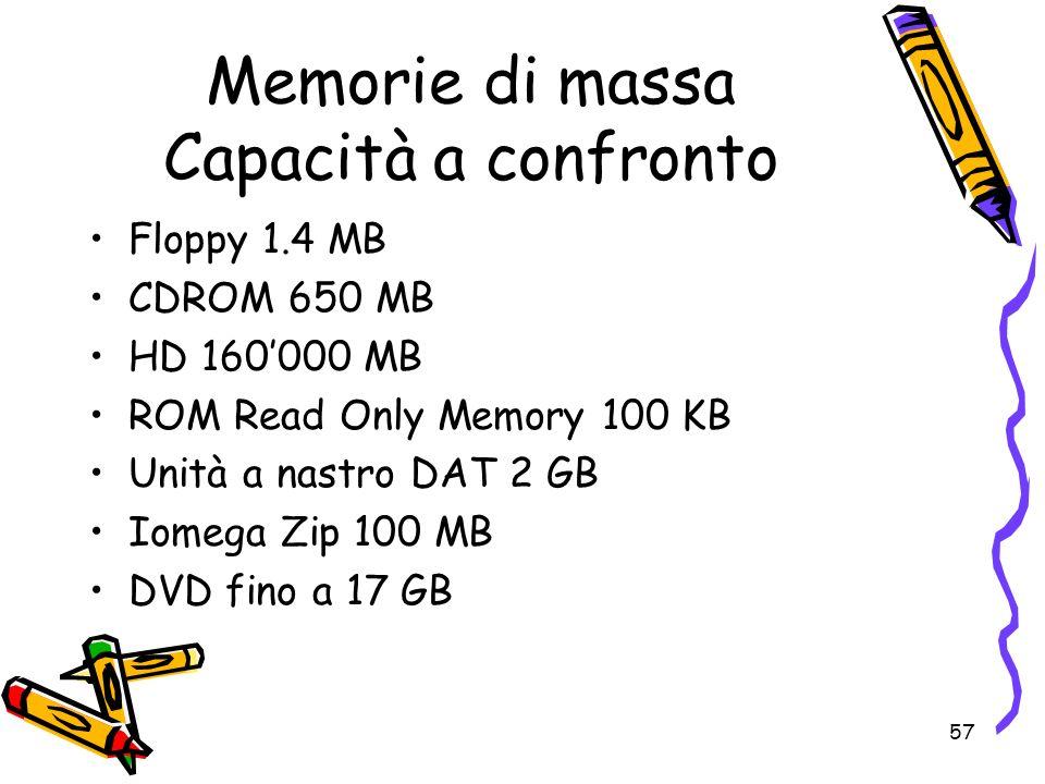 Memorie di massa Capacità a confronto