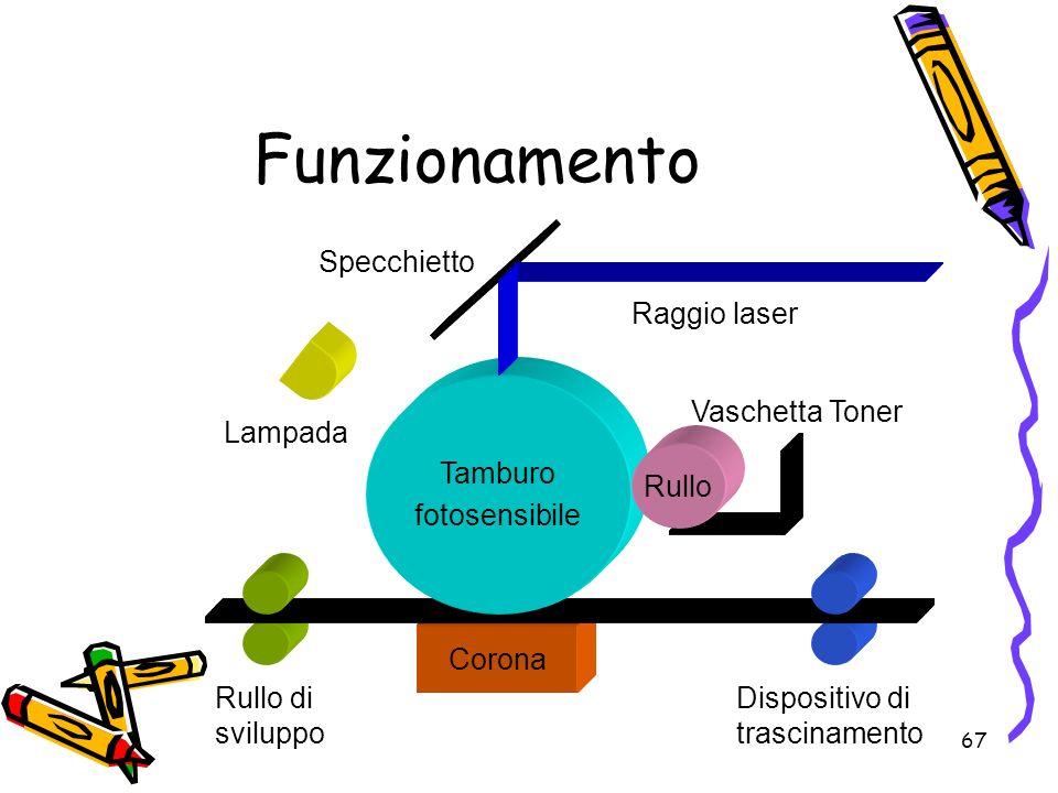 Funzionamento Corona Raggio laser Specchietto Lampada Rullo di