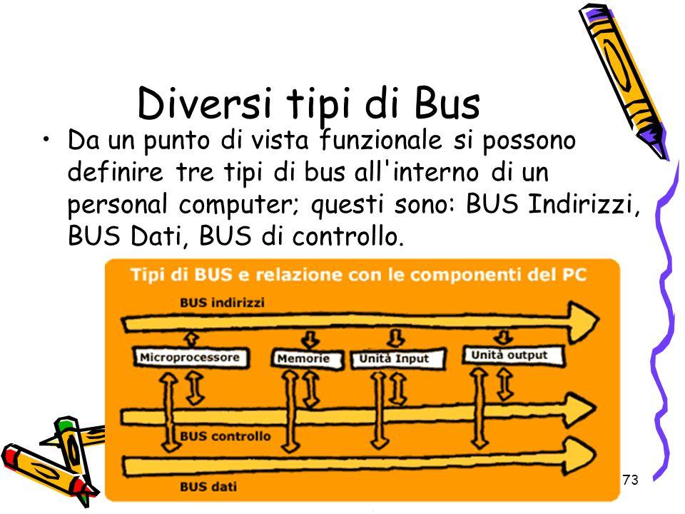 Diversi tipi di Bus