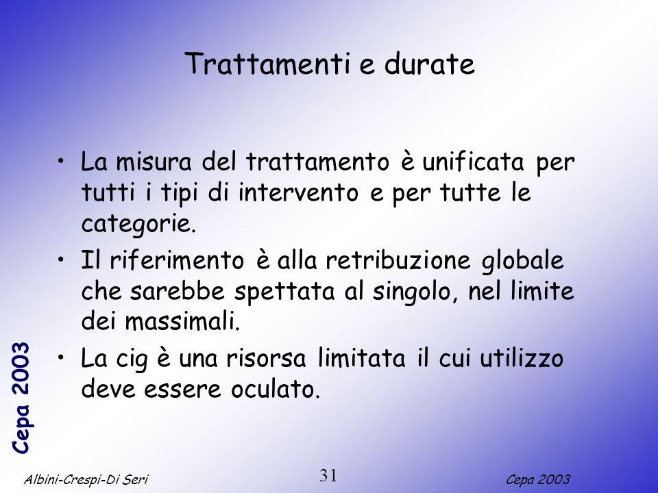 Trattamenti e durateLa misura del trattamento è unificata per tutti i tipi di intervento e per tutte le categorie.