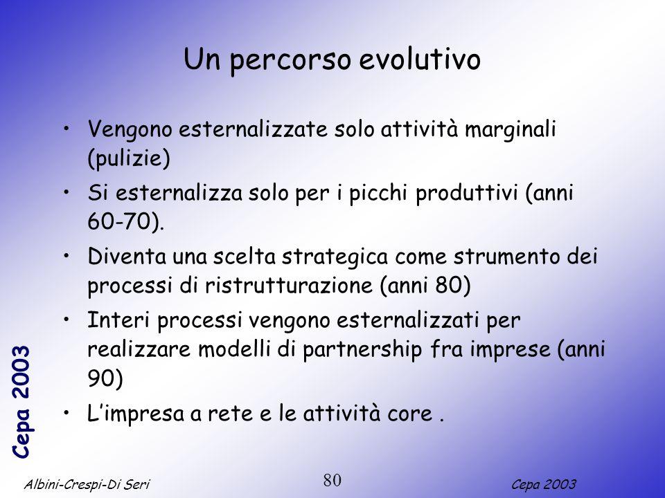Un percorso evolutivo Vengono esternalizzate solo attività marginali (pulizie) Si esternalizza solo per i picchi produttivi (anni 60-70).