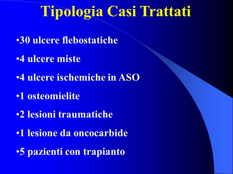 Tipologia Casi Trattati