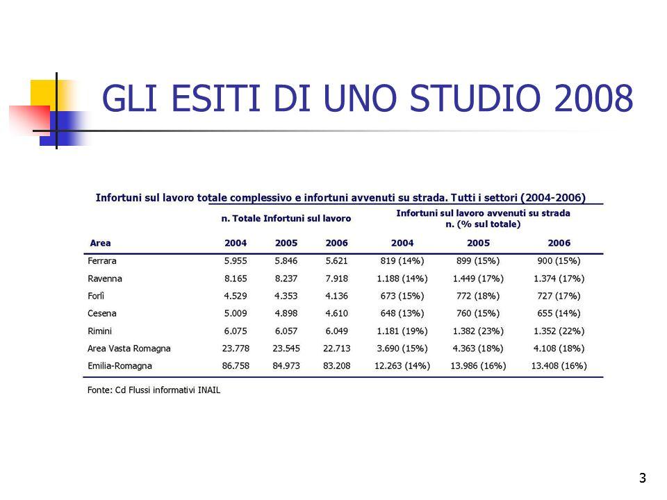 GLI ESITI DI UNO STUDIO 2008 3