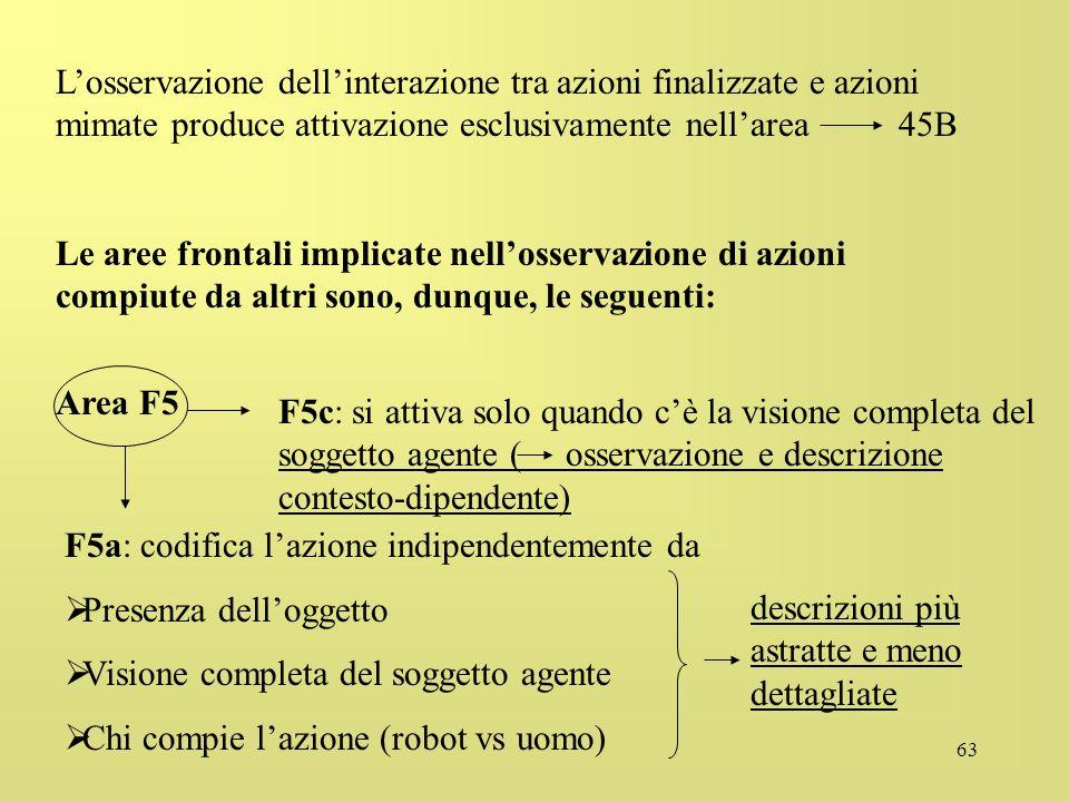 L'osservazione dell'interazione tra azioni finalizzate e azioni mimate produce attivazione esclusivamente nell'area 45B