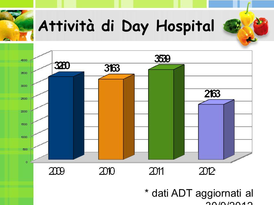 Attività di Day Hospital