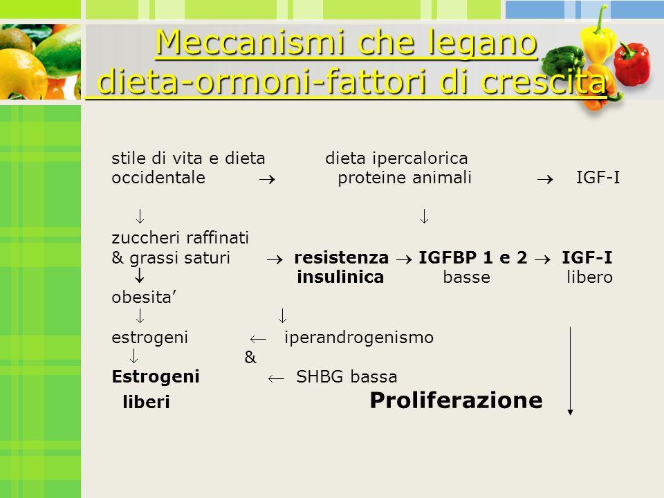 Meccanismi che legano dieta-ormoni-fattori di crescita