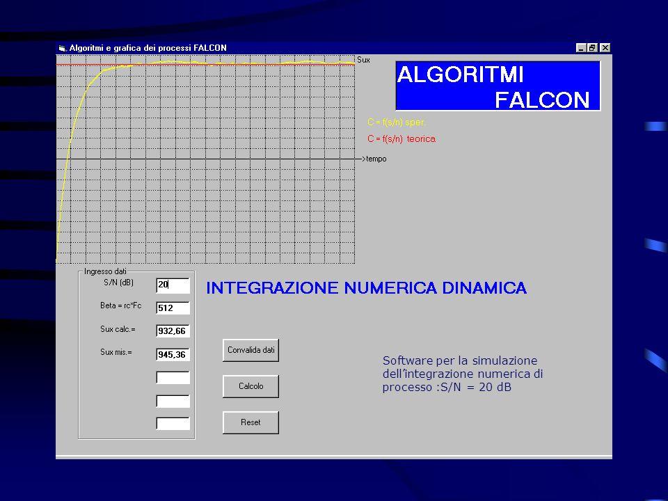 Software per la simulazione dell'integrazione numerica di processo :S/N = 20 dB