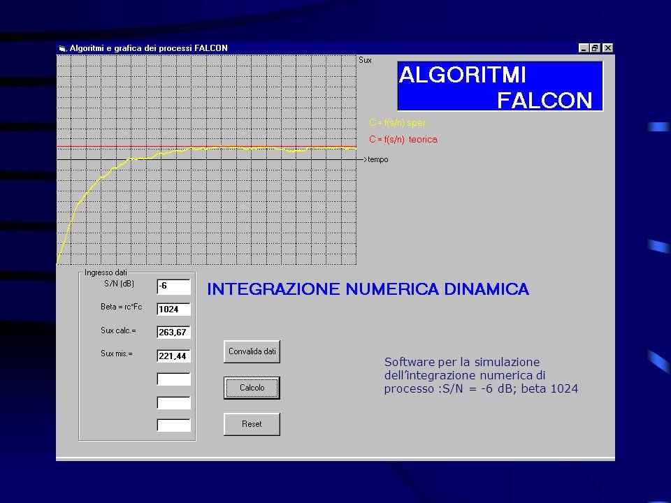Software per la simulazione dell'integrazione numerica di processo :S/N = -6 dB; beta 1024