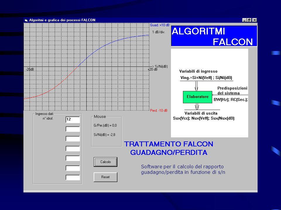 Software per il calcolo del rapporto guadagno/perdita in funzione di s/n