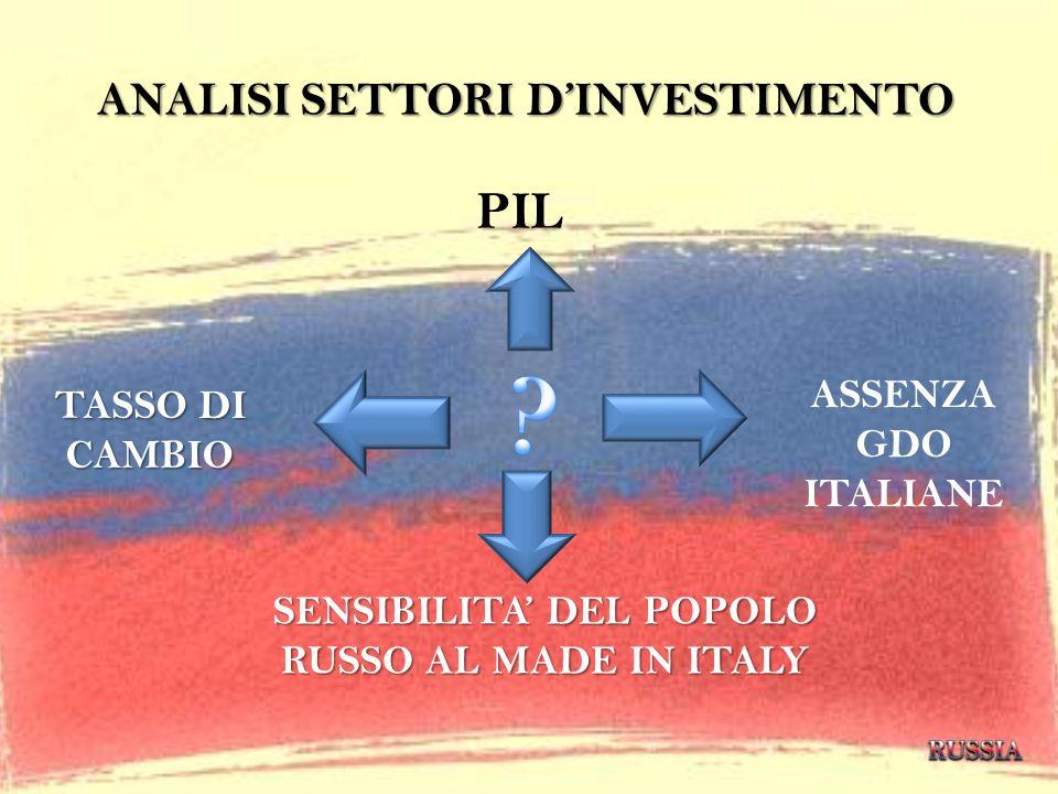 ANALISI SETTORI D'INVESTIMENTO