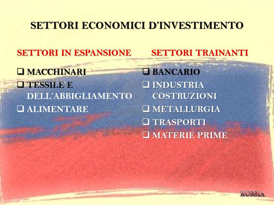 SETTORI ECONOMICI D'INVESTIMENTO