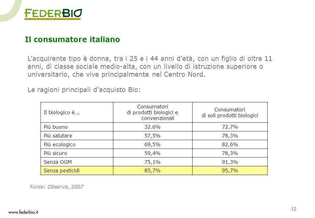 Il consumatore italiano