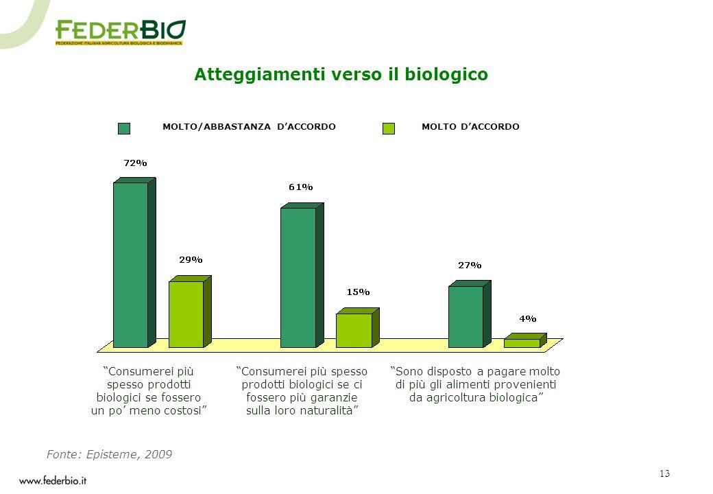 Atteggiamenti verso il biologico MOLTO/ABBASTANZA D'ACCORDO
