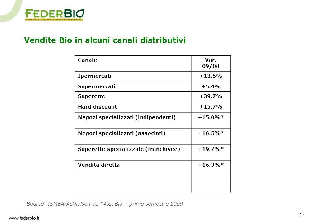 Vendite Bio in alcuni canali distributivi