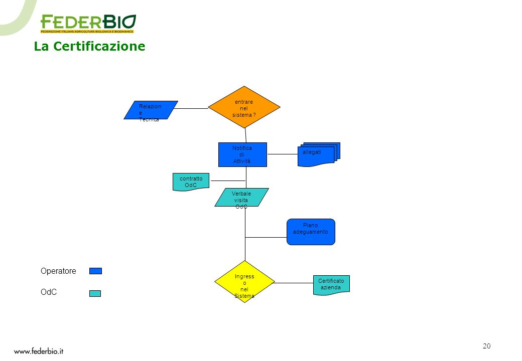 La Certificazione Operatore OdC entrare nel sistema Relazione