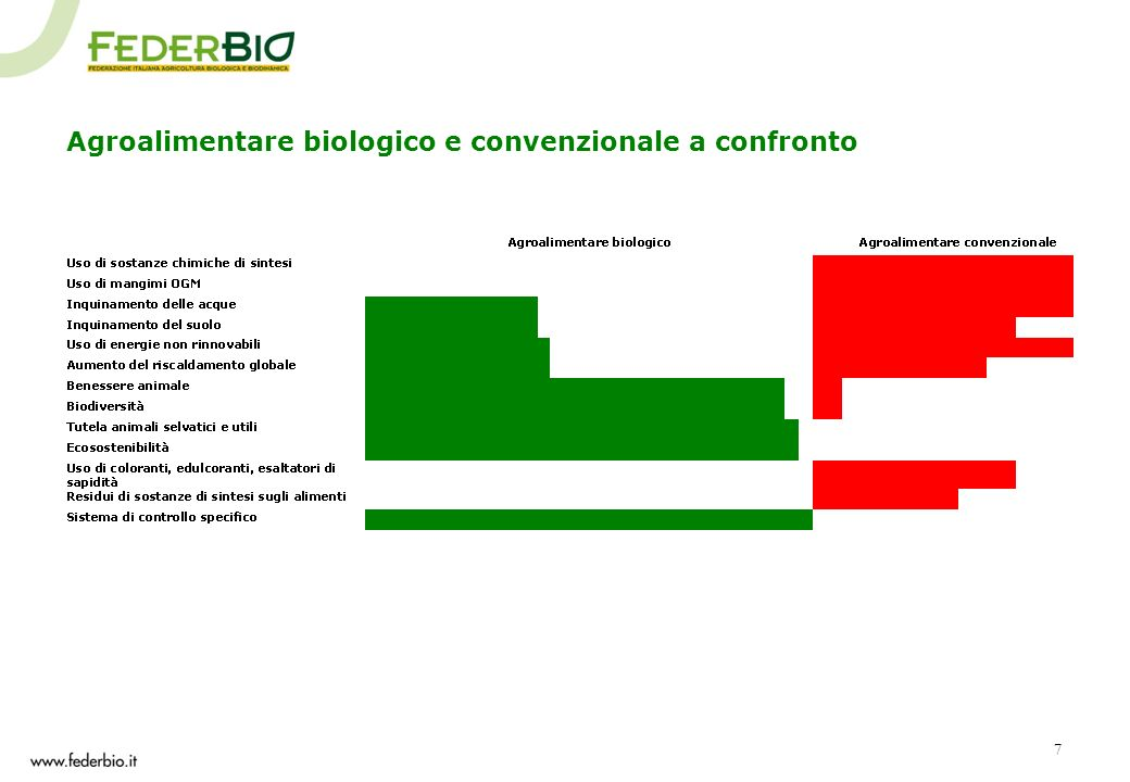 Agroalimentare biologico e convenzionale a confronto