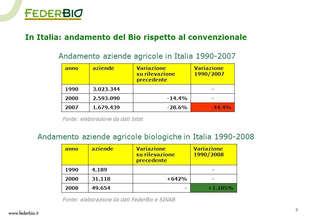 Andamento aziende agricole in Italia 1990-2007