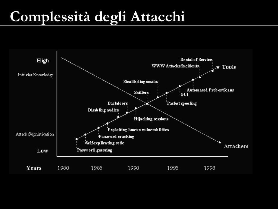 Complessità degli Attacchi