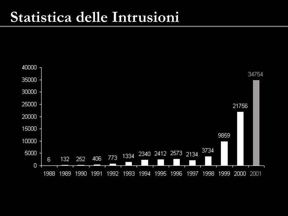 Statistica delle Intrusioni
