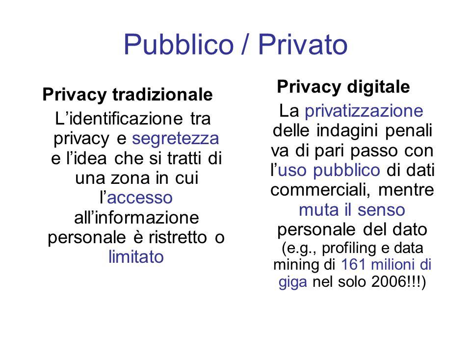 Pubblico / Privato Privacy digitale Privacy tradizionale