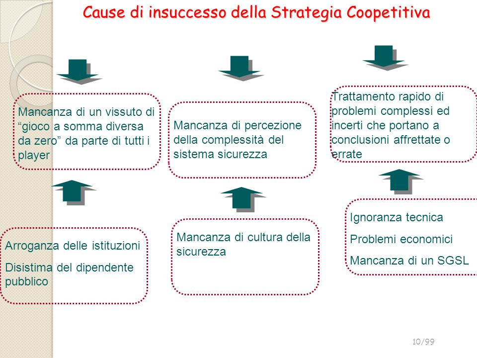 Cause di insuccesso della Strategia Coopetitiva