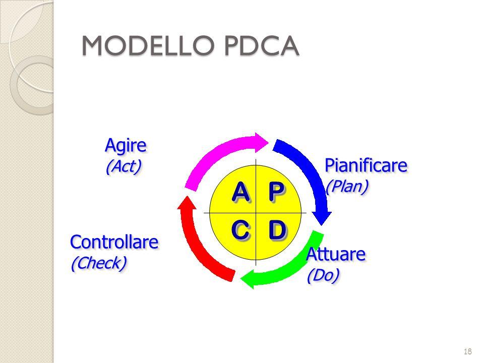 MODELLO PDCA A P D C Agire Pianificare Controllare Attuare (Act)