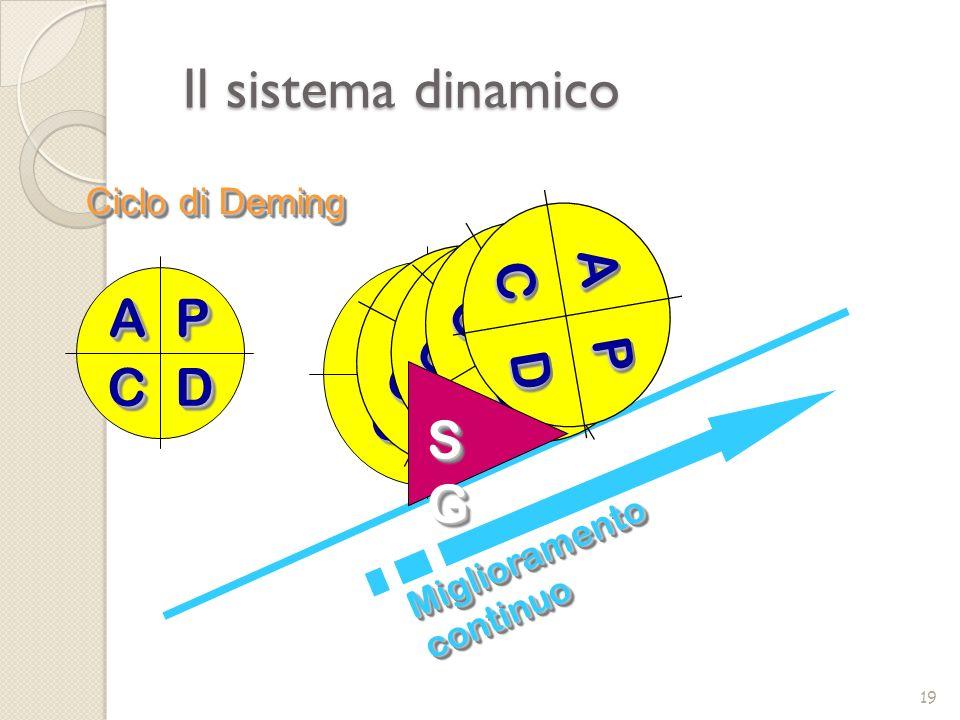 Il sistema dinamico A P D C A P D C A P D C A P D C A P D C A P D C SG