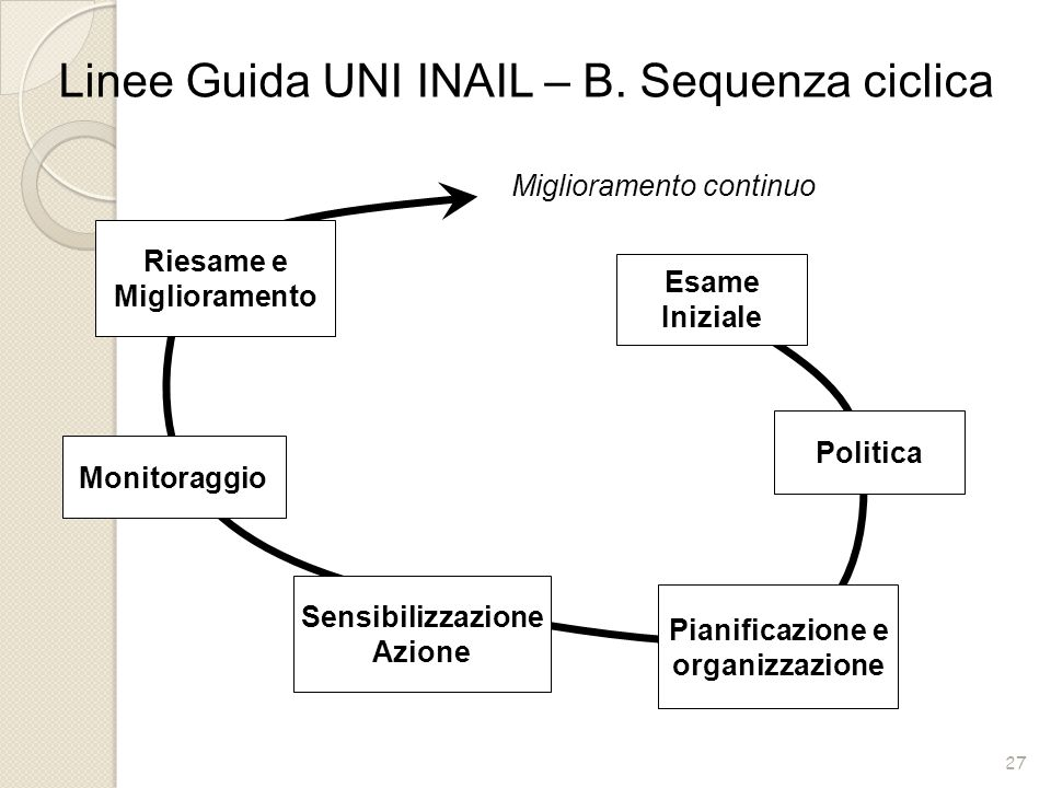Linee Guida UNI INAIL – B. Sequenza ciclica