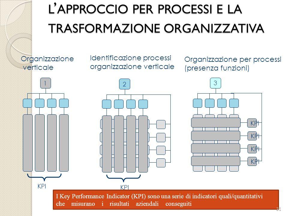 l'approccio per processi e la trasformazione organizzativa
