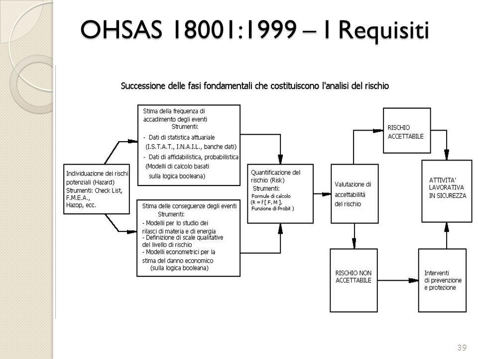 OHSAS 18001:1999 – I Requisiti