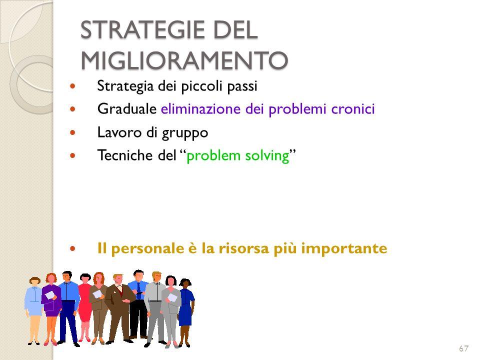 STRATEGIE DEL MIGLIORAMENTO