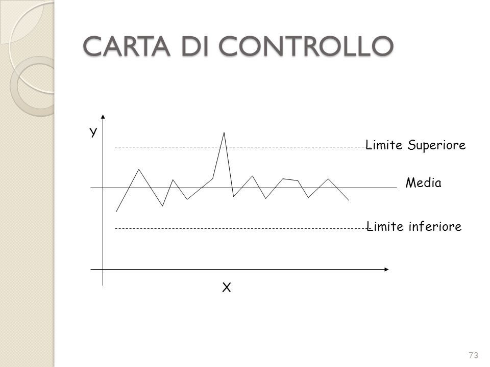 CARTA DI CONTROLLO Y Limite Superiore Media Limite inferiore X