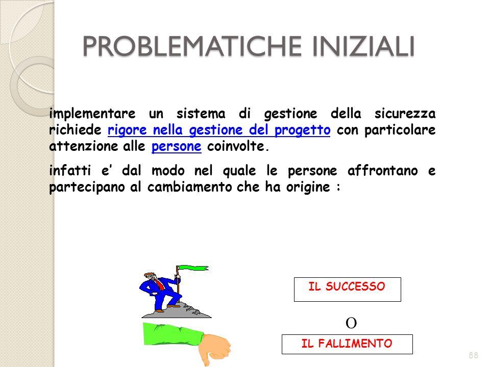 PROBLEMATICHE INIZIALI